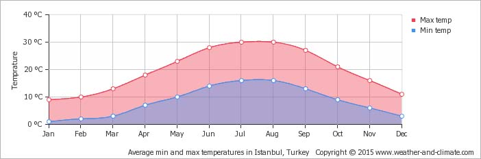 average-temperature-turkey-istanbul